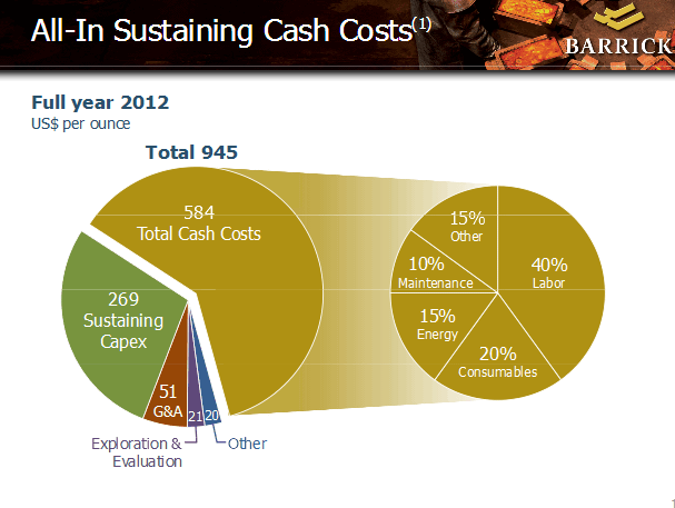 Breakdown of Barrick costs