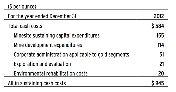 Cost for Barrick Gold