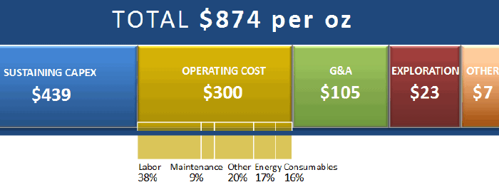 Costs for Gold Corp