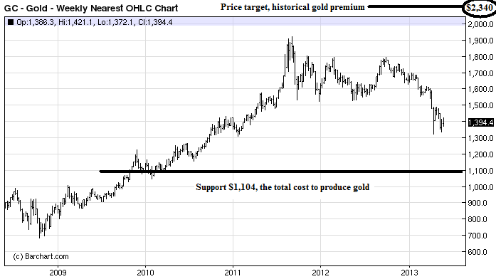 Gold price support at $1,104