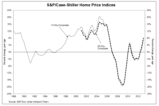 Home price trend